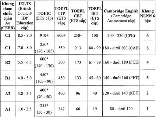 Bảng quy đổi điểm chứng chỉ tiếng Anh quốc tế
