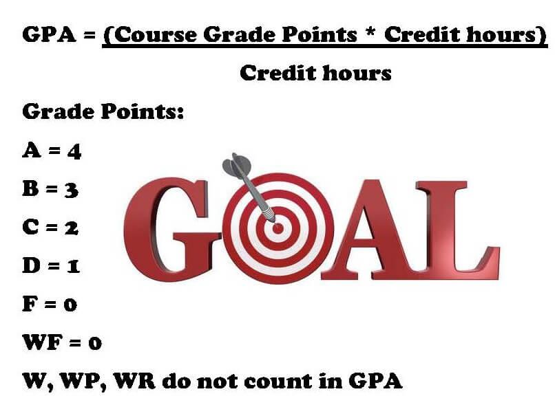 Cách tính điểm GPA