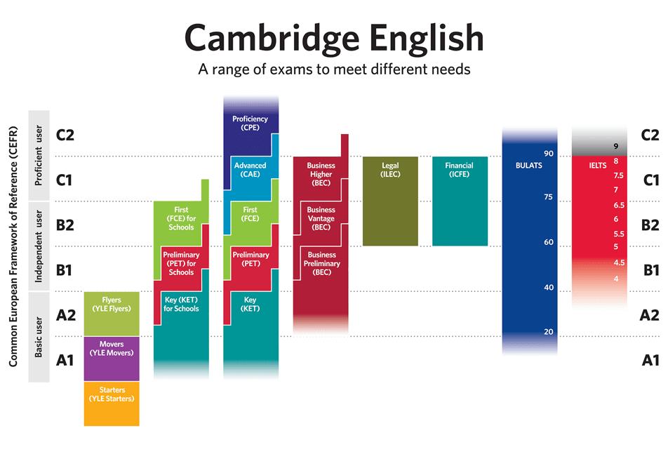 Hệ thống chứng chỉ tiếng Anh của Cambridge ESOL