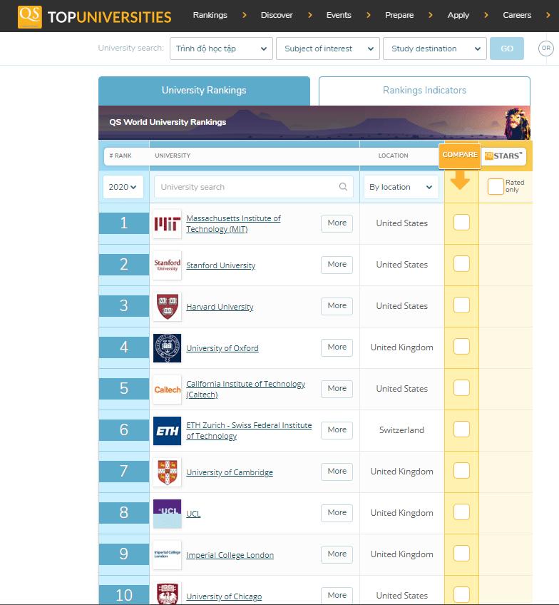Top 10 những trường đại học tốt nhất thế giới theo Quacquarelli Symonds