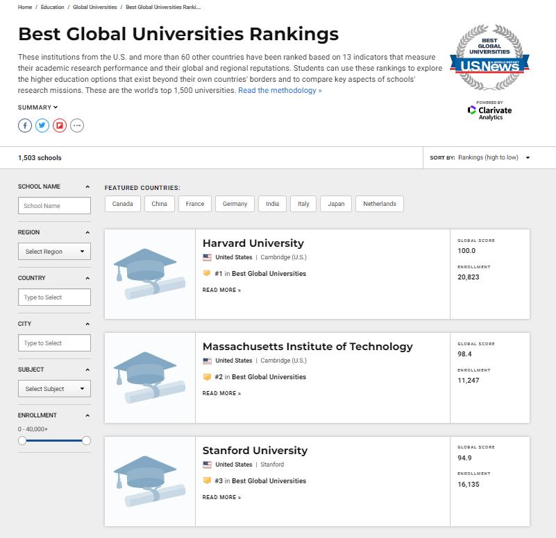 Top 3 vị trí trường đại học tốt nhất thế giới đều xướng tên Mỹ