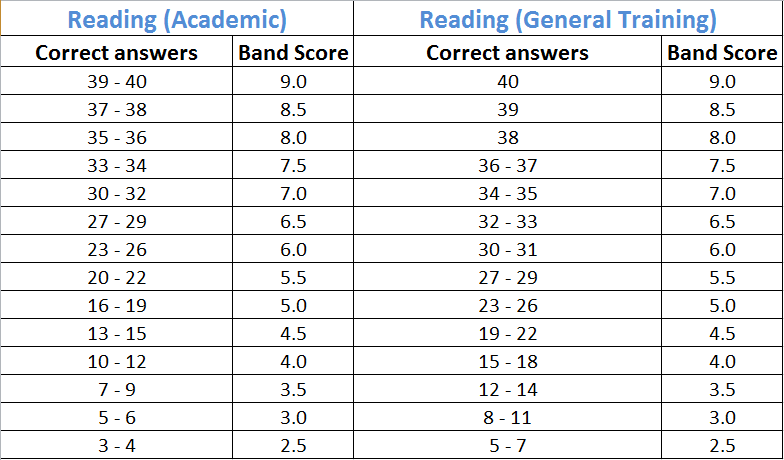 Cách tính điểm phần thi IELTS