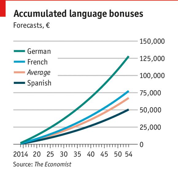 Giỏi tiếng Anh giúp tăng cơ hội việc làm