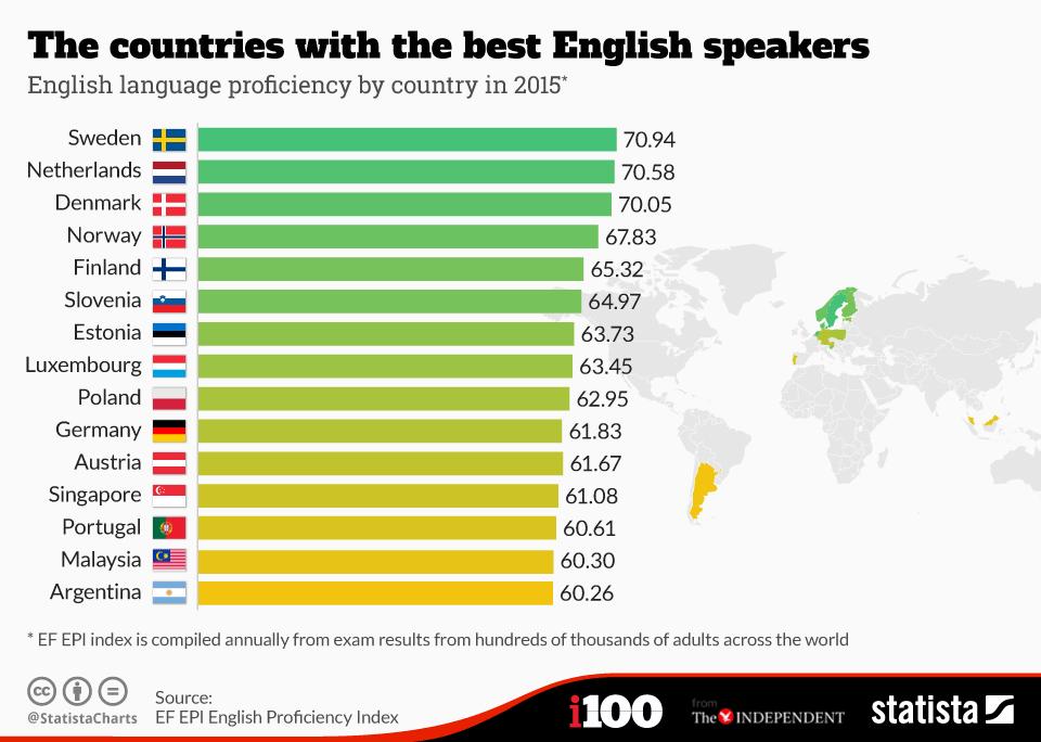 Danh sách những quốc gia nói tốt tiếng anh