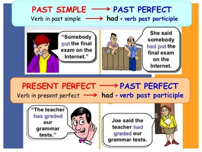 Cách chuyển câu trực tiếp sang gián tiếp