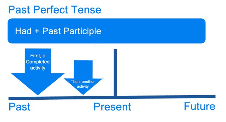 Bài tập thì quá khứ hoàn thành có đáp án - Công thức, cách dùng