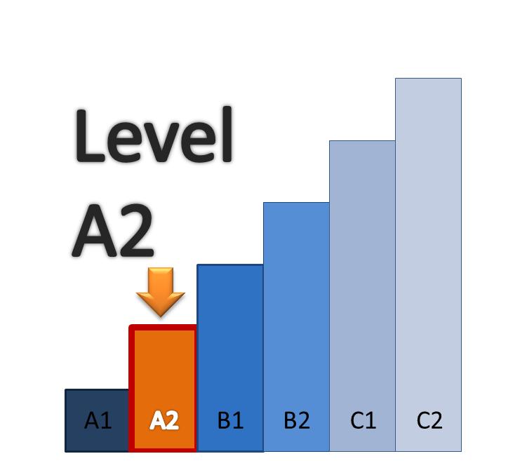 Bằng B1, B2, C1, A2 tiếng Anh tương đương IELTS bao nhiêu