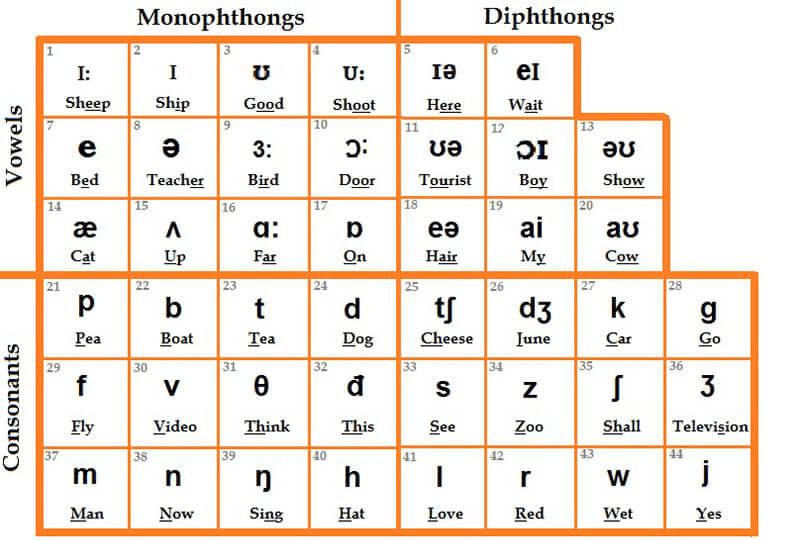 Bảng tổng hợp các nguyên âm và phụ âm trong tiếng Anh