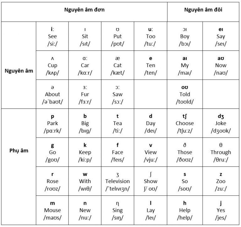 Bảng phát âm tiếng Anh chuẩn IPA mà bạn cần nắm rõ