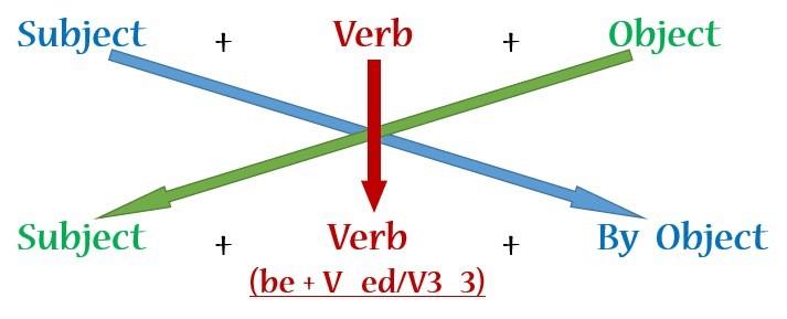Cách chuyển câu trực tiếp sang câu bị động