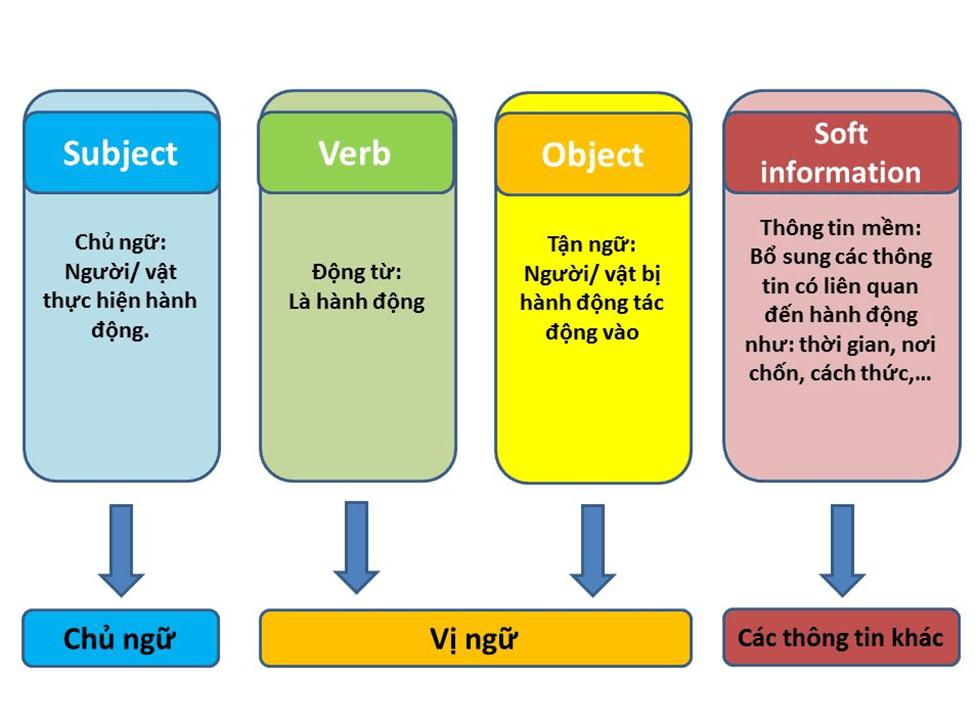 Thông tin các thành phần trong một câu tiếng Anh