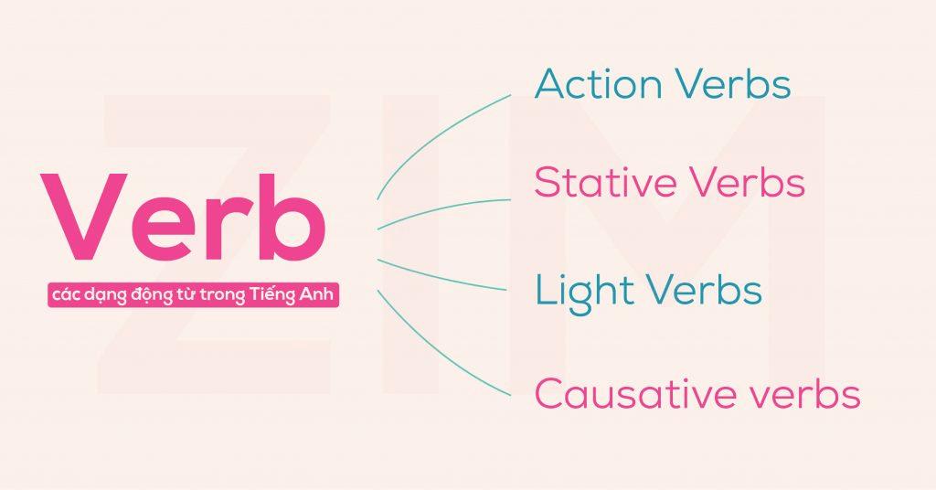 Động từ verb trong tiếng Anh