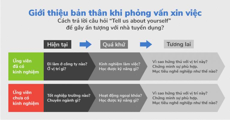Cách giới thiệu bản thân bằng tiếng Anh hay