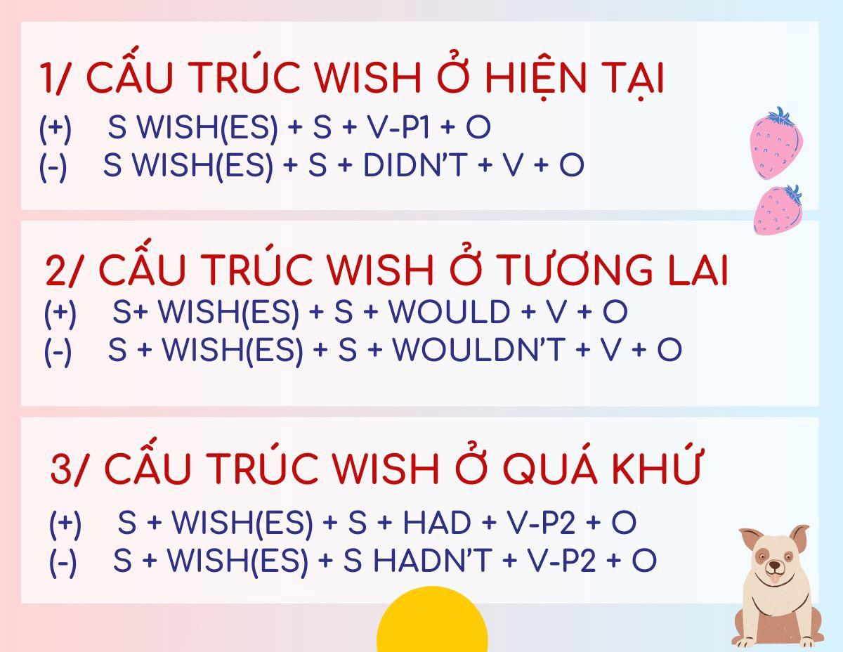 Kiến thức khái quát về wish/If only