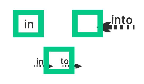 Cách dùng và phân biệt cặp giới từ IN - INTO, ON - ONTO trong tiếng Anh