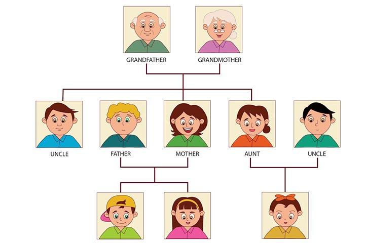 Từ vựng tiếng Anh về gia đình