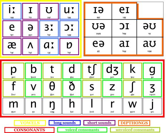 Bảng phụ âm trong tiếng Anh