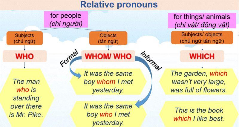 Relative Pronouns - Đại từ quan hệ