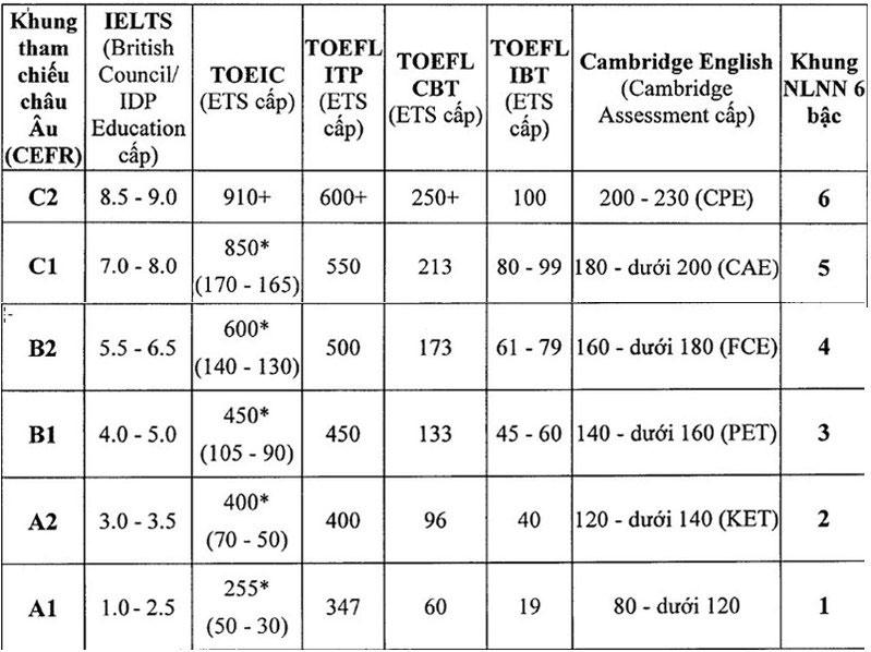 Bảng quy đổi chứng chỉ tiếng Anh quốc tế