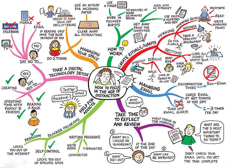 Sử dụng bản đồ tư duy khi học